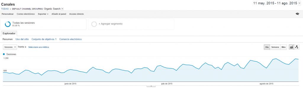 Aumento de visitas gracias al SEO