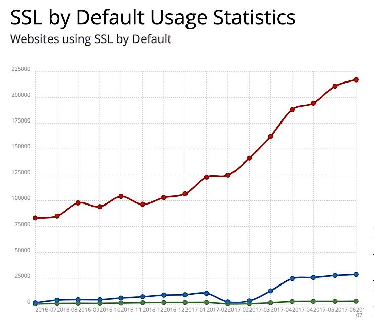 Tendencia de webs con SSL